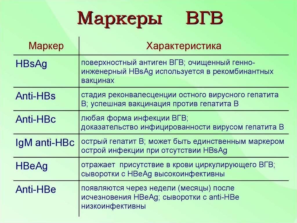 Маркеры гепатитов и их разновидности