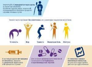 У мужа гепатит б: могу ли я заразиться?