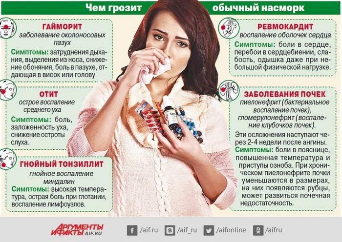 Лечение насморка (ринит)