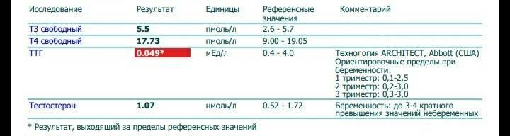 ттг повышен т4 в норме при беременности