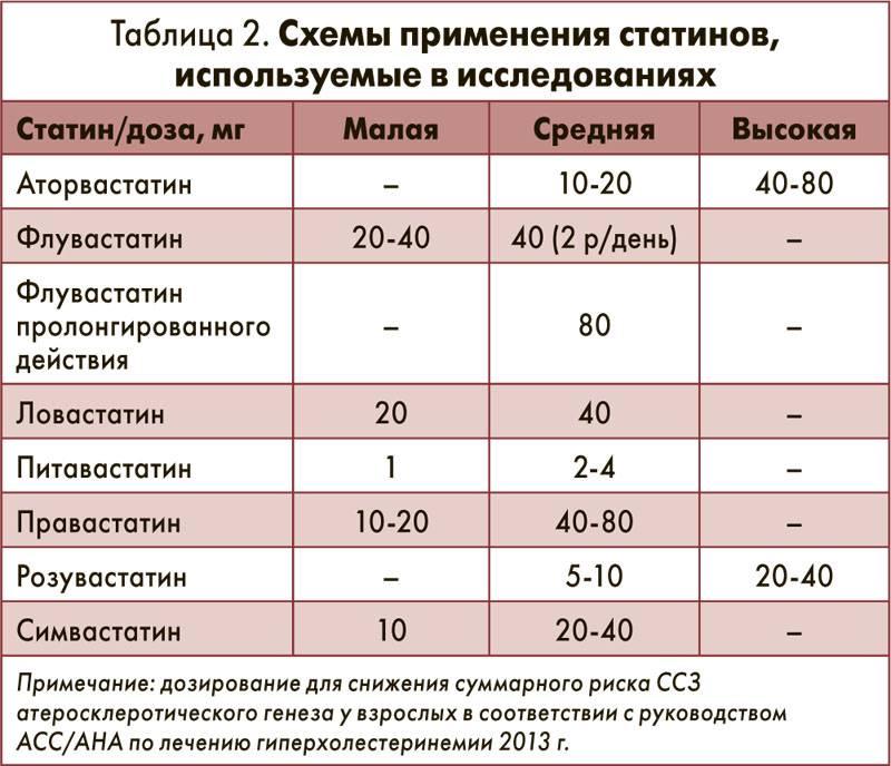 Нормы холестерина у женщин и мужчин. кому принимать статины, а кому садиться на диету. плохой и хороший холестерин