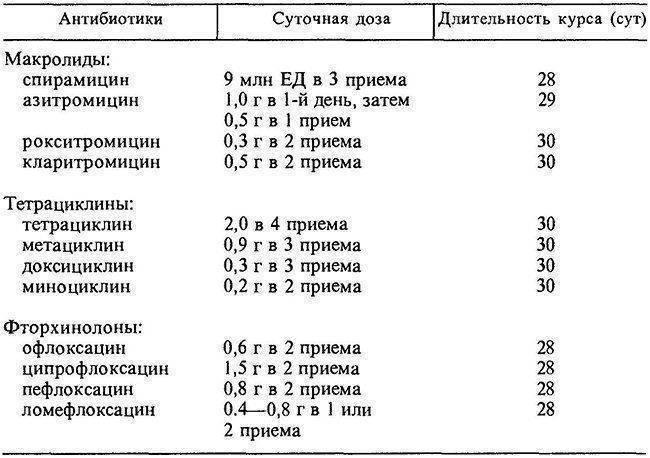 антибиотики от хламидиоза