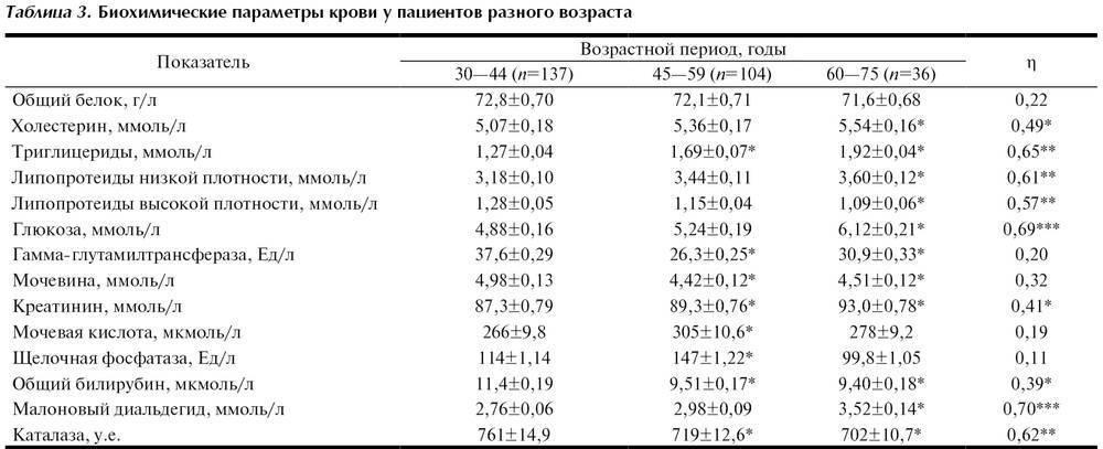Показатели сахара и холестерина в крови для разных возрастов и нормы
