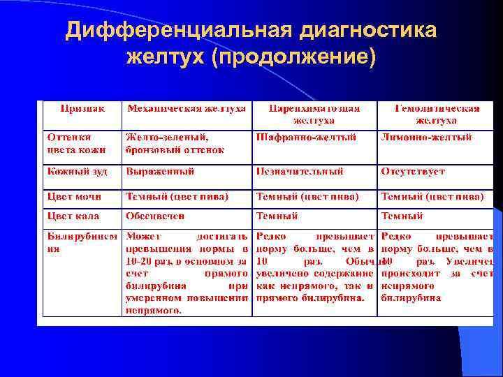 Диф диагностика желтух таблица