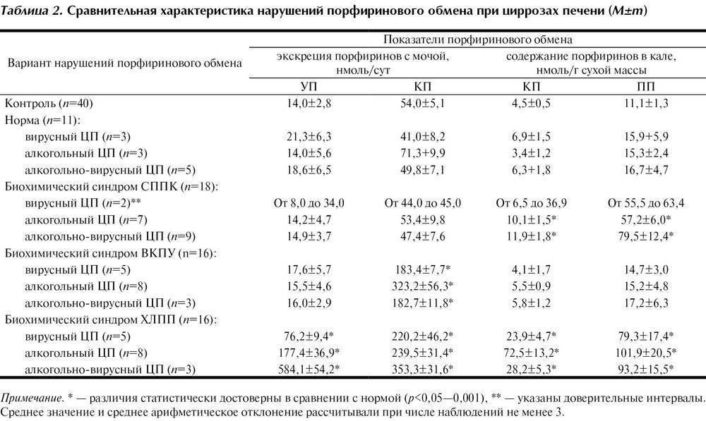 Какие показатели крови указывают на цирроз печени?