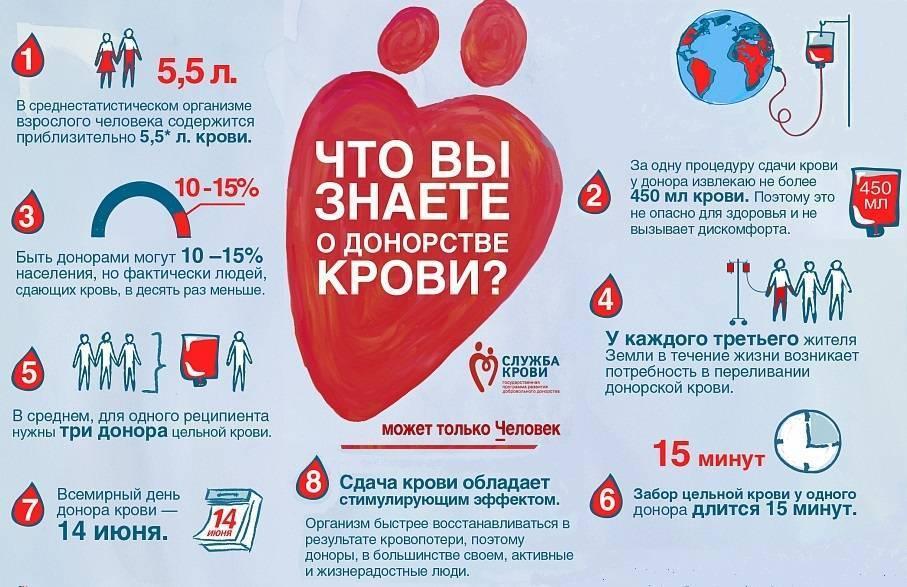 Можно ли сдавать кровь после гепатита а