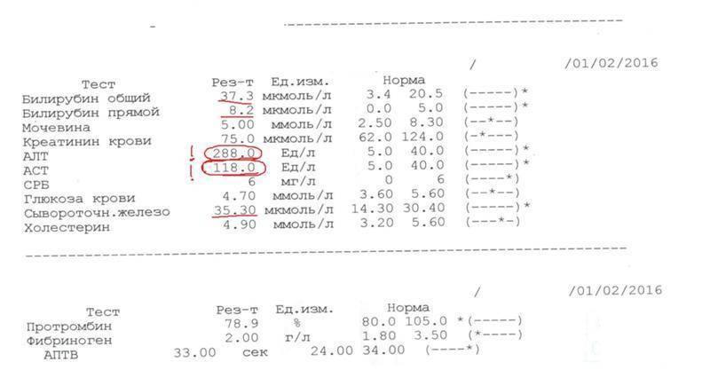 анализы на цирроз печени