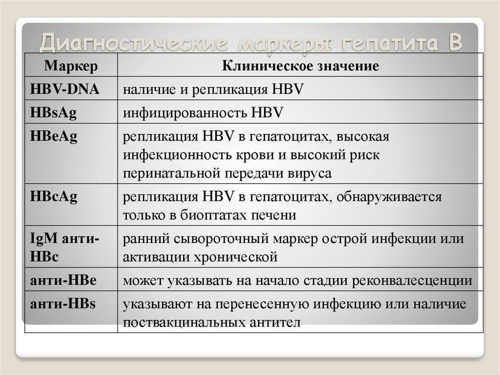 маркеры гепатита в таблица