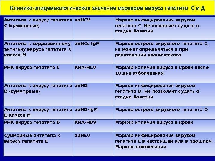 антитела к вирусу гепатита с