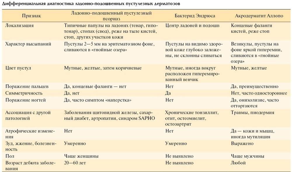 Какие анализы нужно сдать при псориазе