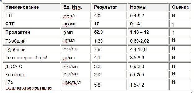 щитовидная железа анализы на гормоны норма