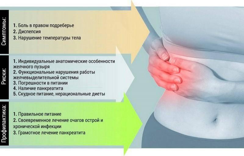 Ребрами что может болеть в левом боку под ребрами сбоку при кашле