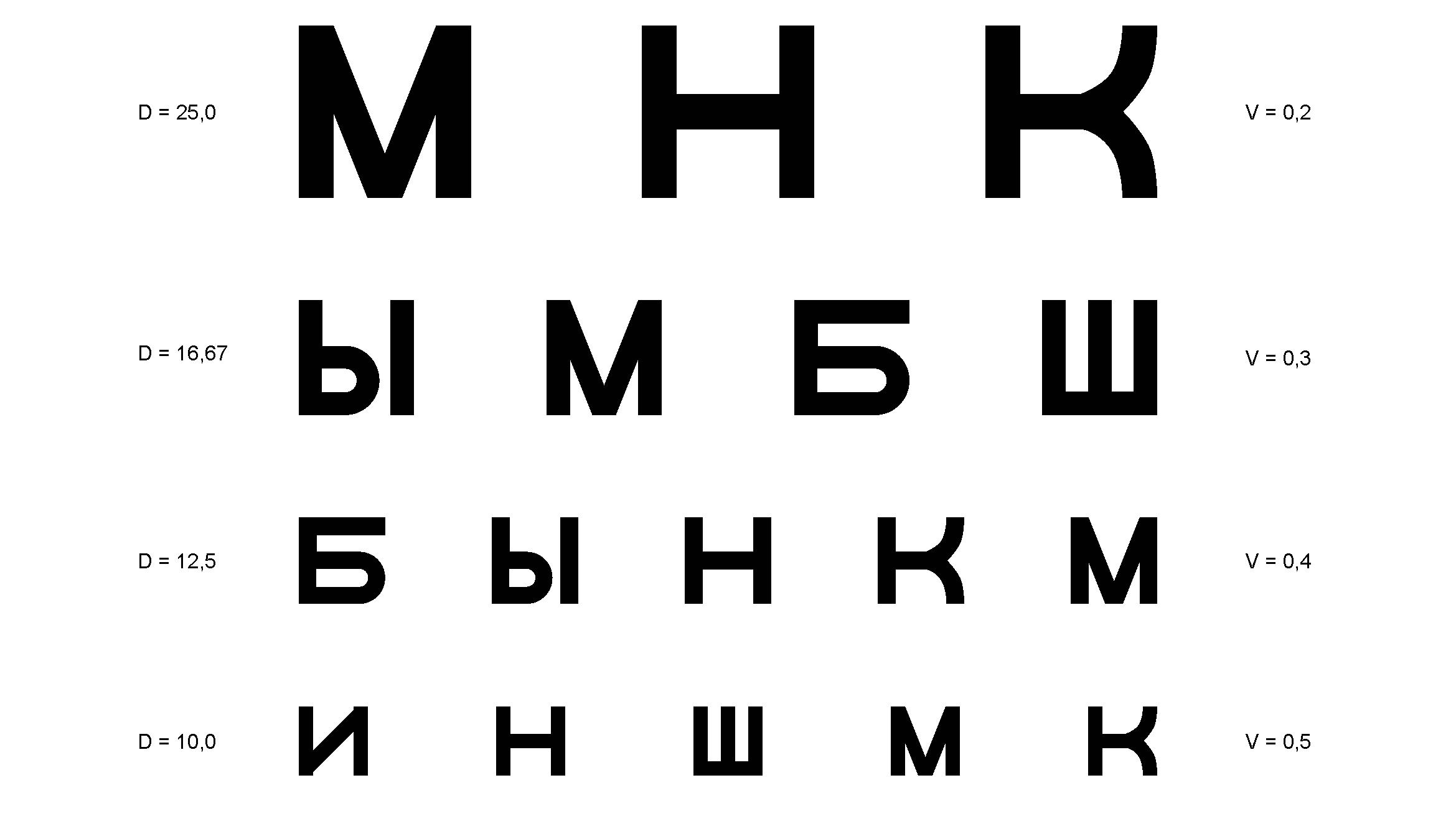Как проверить зрение в домашних условиях на компьютере