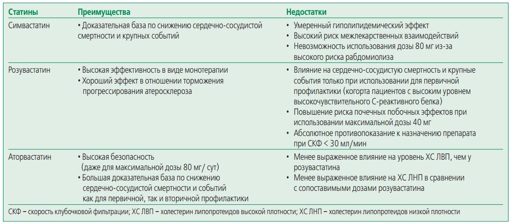 Что такое статины: эффективность препаратов вборьбе сизбыточным холестерином