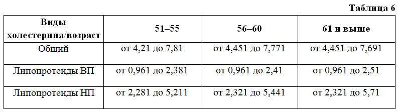 Таблицы холестерина — норма в крови у взрослых и детей (пожилых людей)