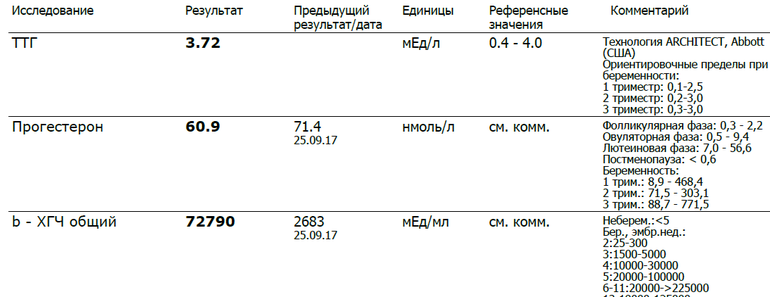 норма ттг при беременности 2 триместр таблица
