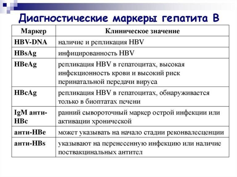 маркеры гепатитов