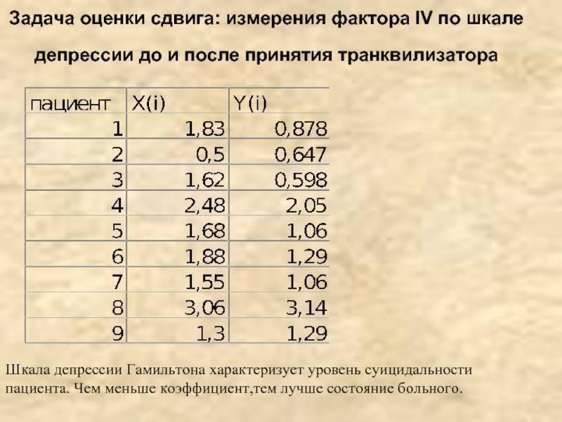 Шкала гамильтона для оценки депрессии — википедия переиздание // wiki 2