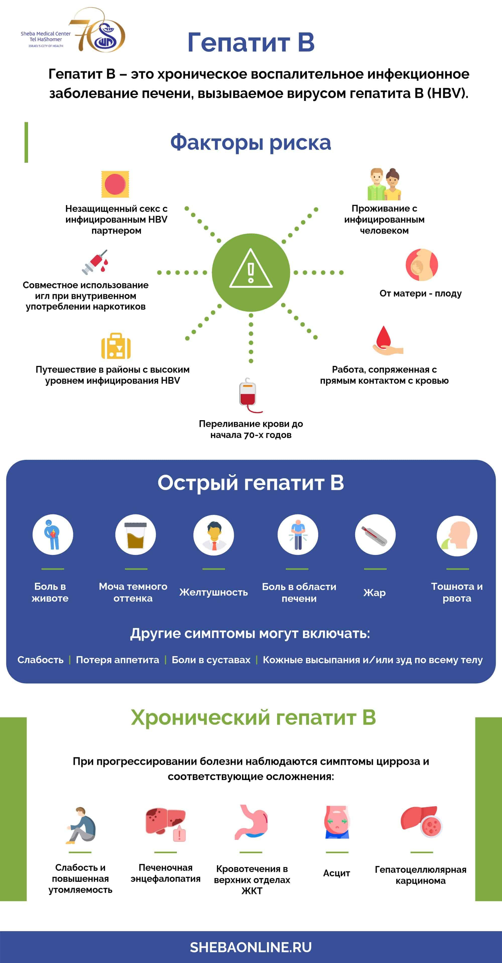 Симптомы гепатита a, b, c, вирусный, токсический, аутоиммунный гепатит