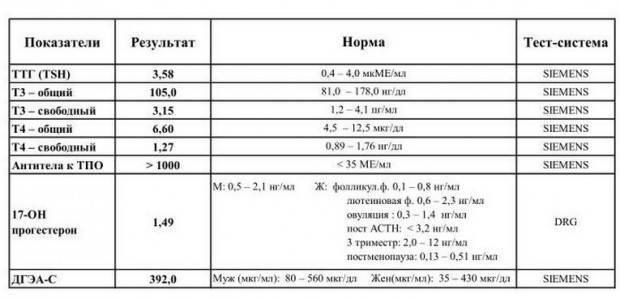 Норма ттг у мужчин по возрасту: таблица с расшифровкой