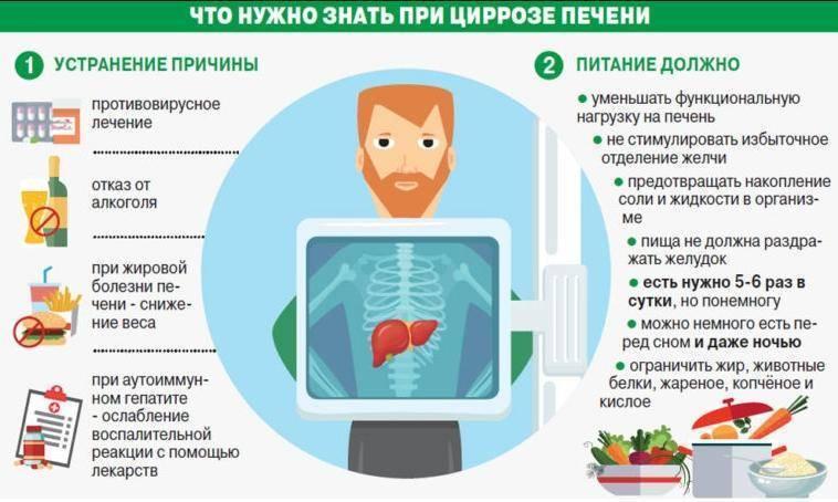Как связано повышение температуры тела и цирроз печени?
