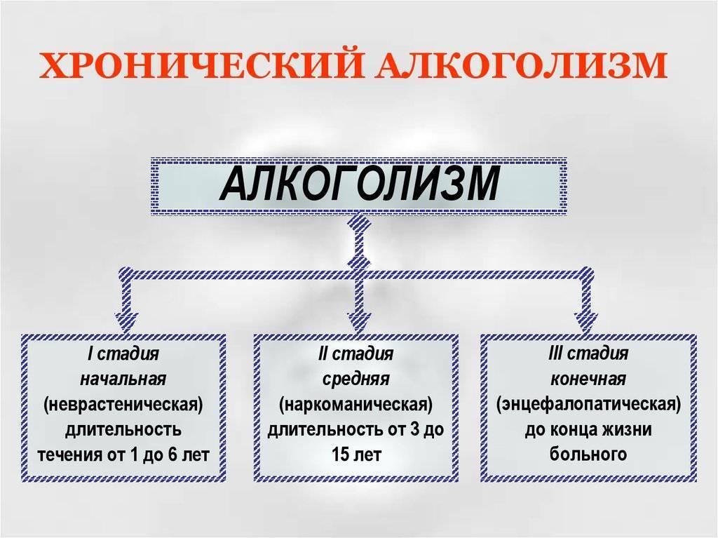 Определение хронического алкоголизма по анализу крови