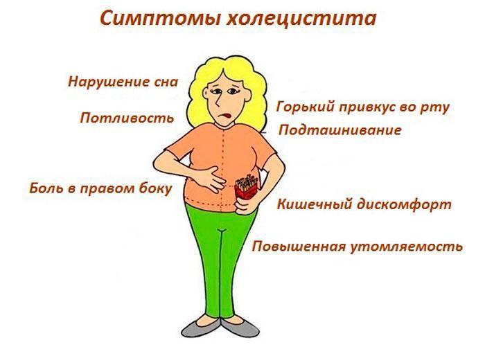 Острый холецистит – симптомы, диагностика, лечение, диета, осложнения