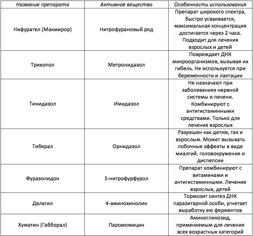 Доктор комаровский - лямблии у детей: симптомы и лечение, как лечить лямблиоз