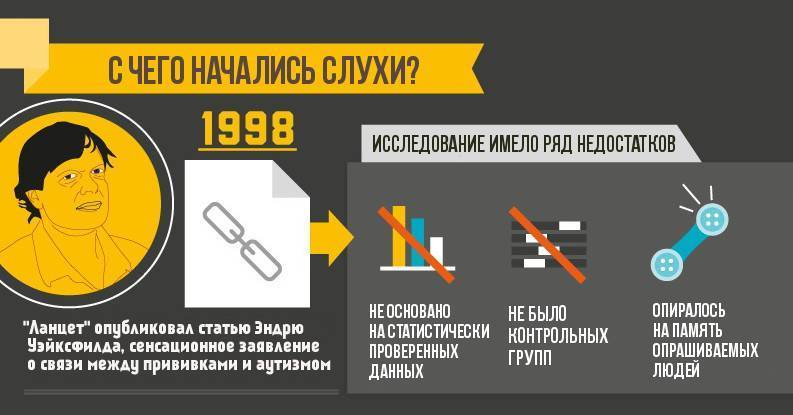 вакцинация и аутизм