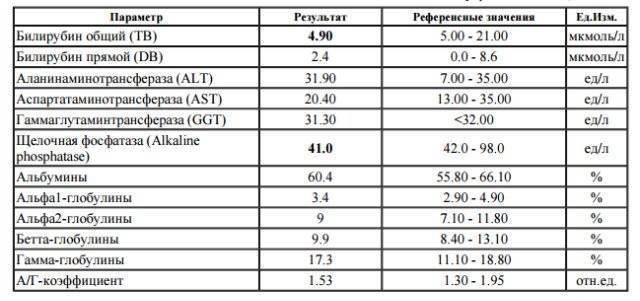 Повышен алт в анализе крови при гепатите