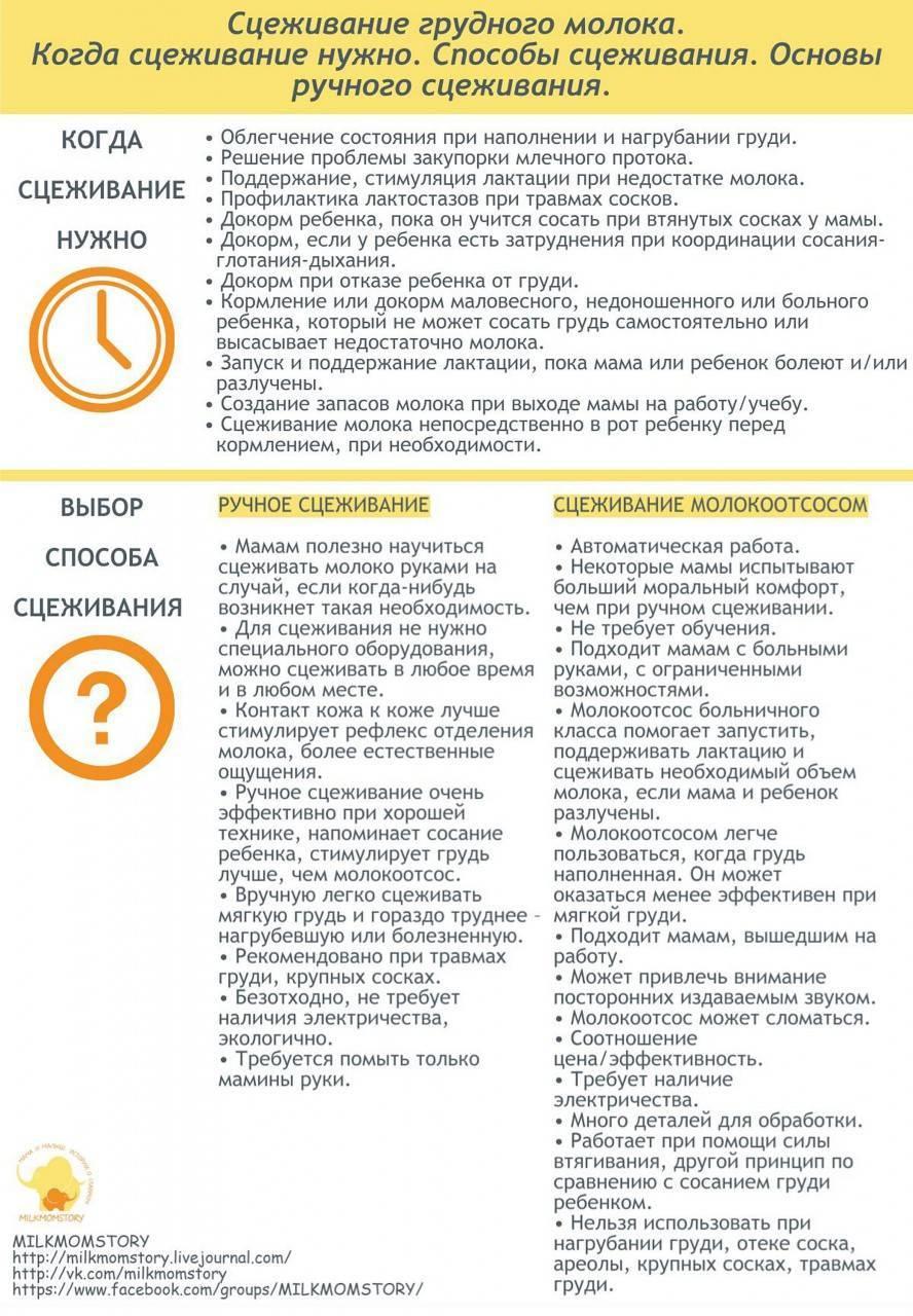 Застой сверху груди - застой молока в верхней доле - запись пользователя tiadalma (id779473) в сообществе грудное вскармливание в категории лактостаз, мастит - babyblog.ru