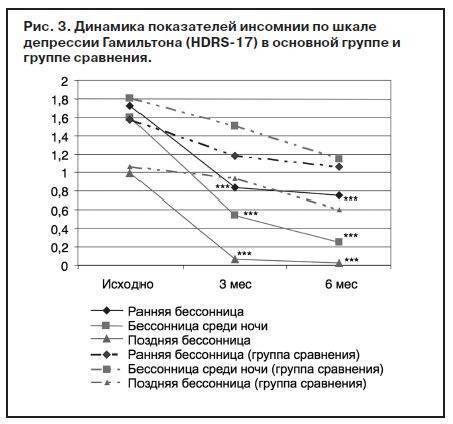 Шкала гамильтона для оценки депрессии — википедия. что такое шкала гамильтона для оценки депрессии