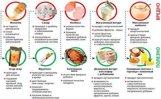 диета при дерматитах