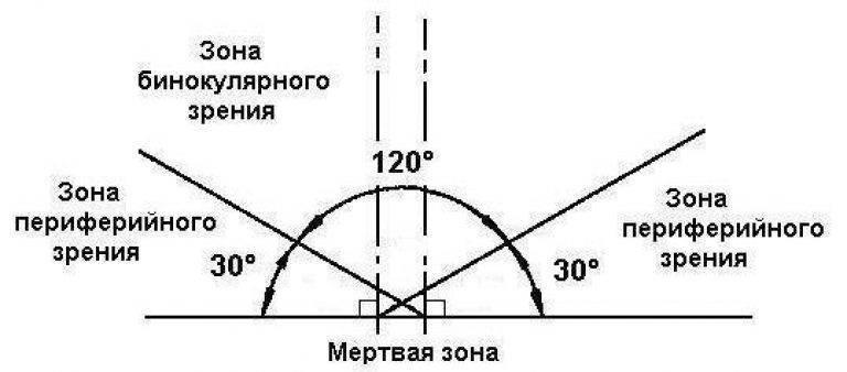 как улучшить периферическое зрение