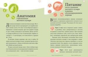 Рецепты при удалении желчного пузыря