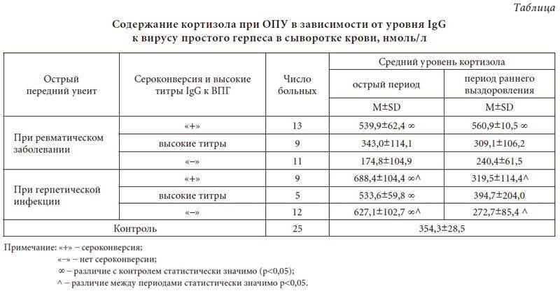 Герпес igm положительный - запись пользователя анна_сменила_аву (id1964295) в сообществе эко - мама в категории анализы и процедуры. помощь в расшифровке результатов - babyblog.ru