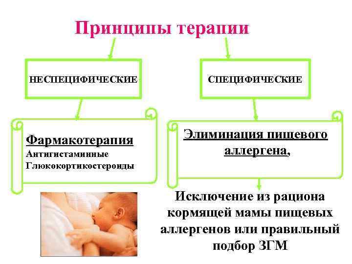 Дерматит у кормящей мамы лечение фото