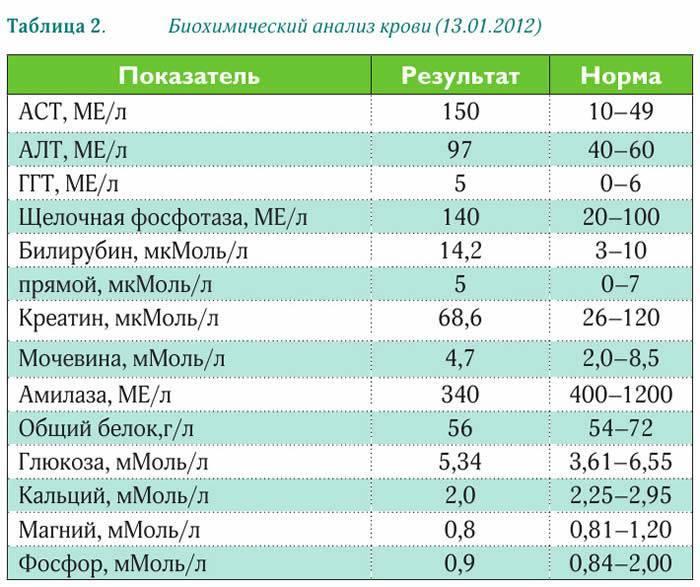 """Раздел для врачей. лабораторные нормы   информационный портал """"все о печени"""""""