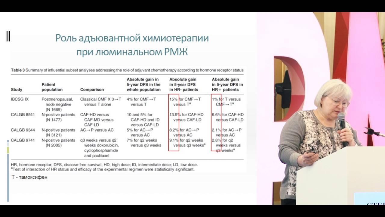 Люминальный рак молочной железы: особенности, причины, симптомы и лечение