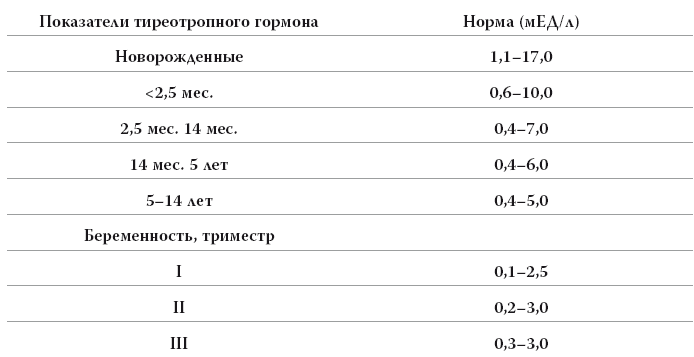 Ттг норма у детей по возрасту таблица
