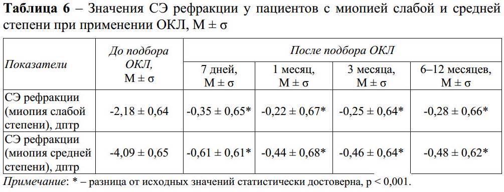 Миопия при беременности (слабая, средняя и высокая степень)