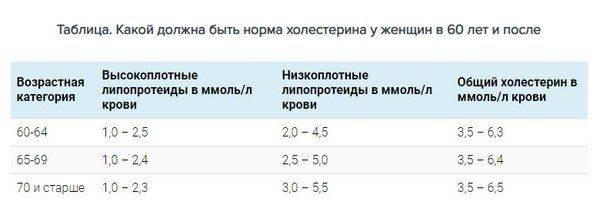 Норма холестерина у женщин по возрасту. таблица от 20 до 70 лет