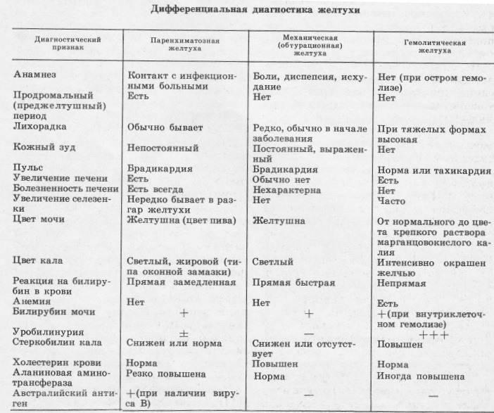 Диф диагностика желтухи
