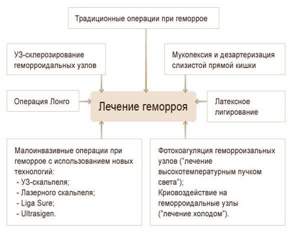 геморрой психология болезни