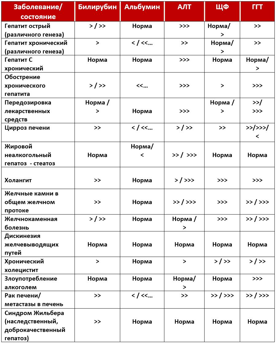 анализы крови при заболевании печени