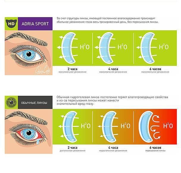 Радиус кривизны контактных линз: как определить и выбрать