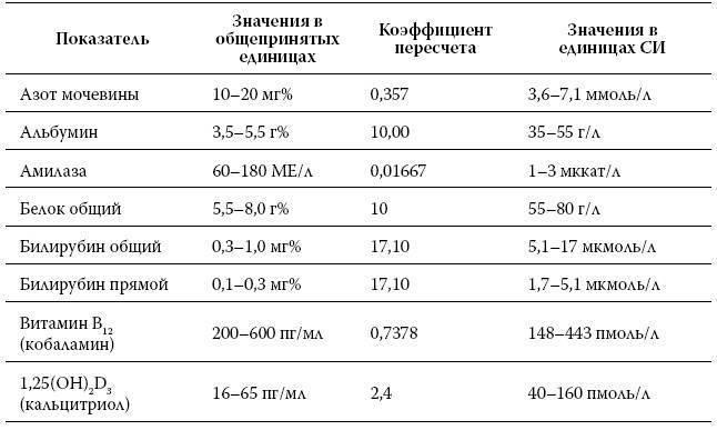 Как правильно сдвать анализ крови на холестерин. расшифровка