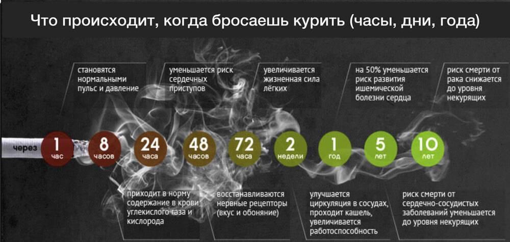 Причины и лечение кашля после отказа от курения