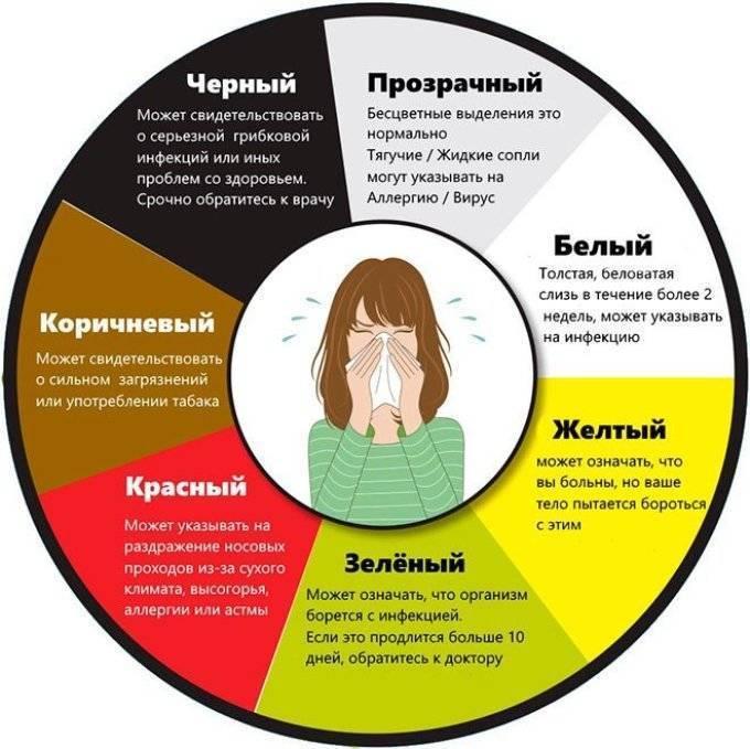 Желтые сопли: о чем говорят, этиологические причины, диагноз, как лечить