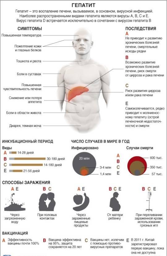 гепатит с симптомы у мужчин